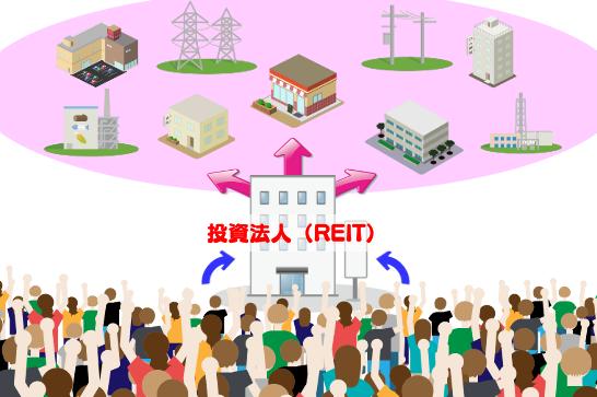 投資法人(REIT)の図解