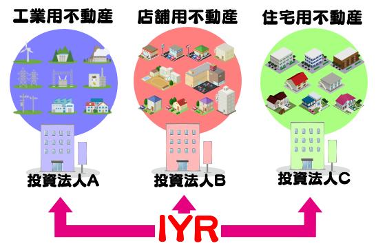 IYRのイメージ図