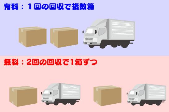 リネットジャパンは1回の回収で複数個は有料、回数を分ければ無料