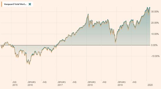 インデックス投資、FTSEとVT
