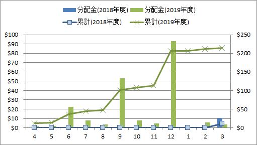 2020年3月の米国ETF・MMFからの分配金推移