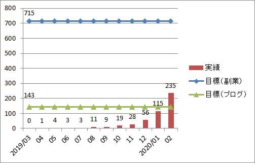 ブログ運営1年間の収益推移