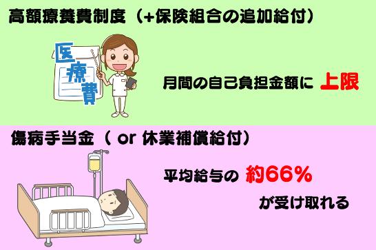 健康保険の高額療養費制度、傷病手当金