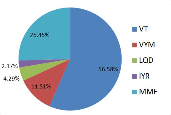 2020年4月の米国ETF、MMFの保有割合