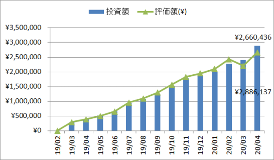 2020年4月の投資、評価額推移