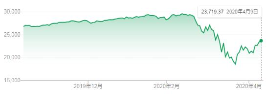 ダウ平均株価(2020年4月)