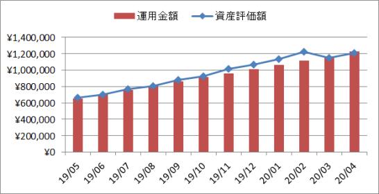 2020年4月の企業型確定拠出年金(企業型DC)の運用実績