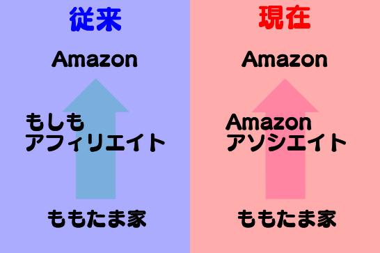 Amazonをもしも経由からアソシエイトへ変更