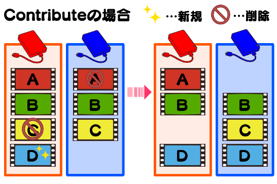 Contributeはバックアップ元の削除以外を反映させる