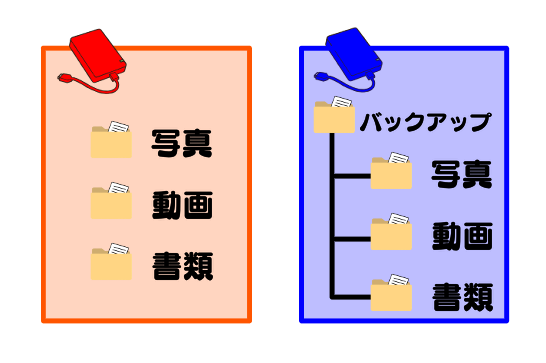 バックアップ用のハードディスクのフォルダ構成