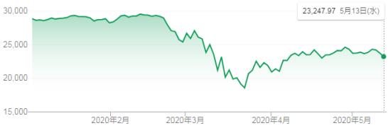 2020年5月のダウ平均株価推移