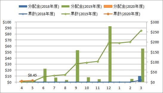 2020年5月の米国ETF・MMFからの分配金推移