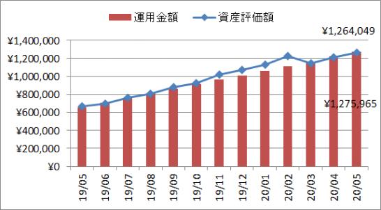 2020年5月の企業型確定拠出年金(企業型DC)の運用実績