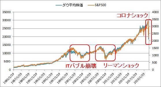 ダウ平均株価、S&P500から見る過去の暴落