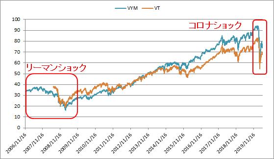 市場価格はどちらも暴落に対する影響が大きい