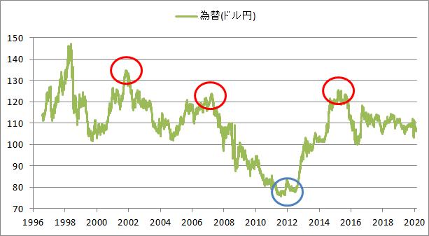 外貨建資産は円高になるだけで資産が減っていく