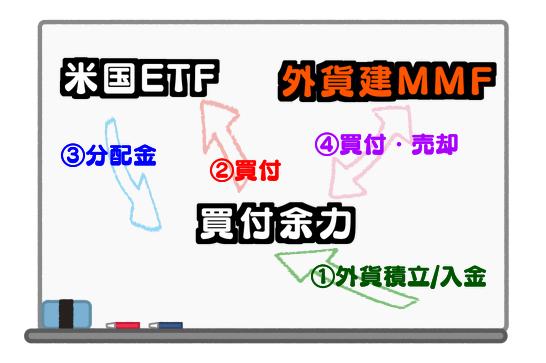 米国ETF投資における外貨建MMFの活用方法