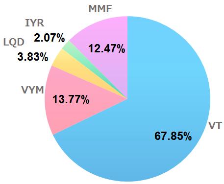 2020年6月の米国ETF、MMFの保有割合