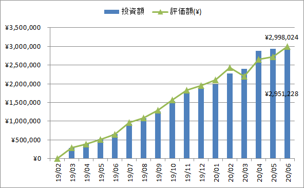 2020年5月の投資、評価額推移