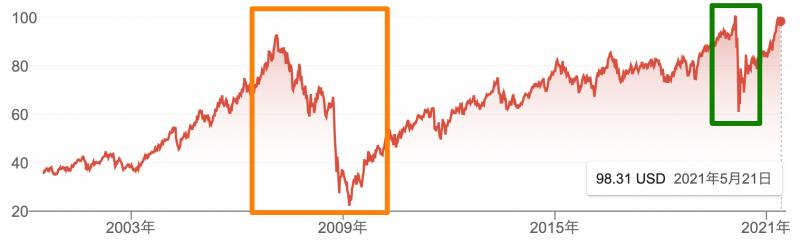 IYRの市場価格