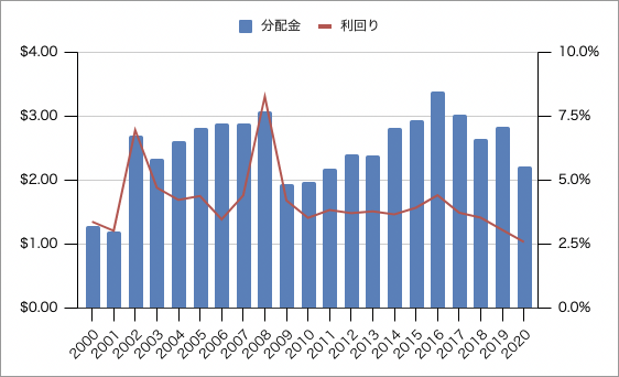 IYRの分配金の推移