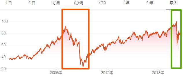 IYRの市場価格推移