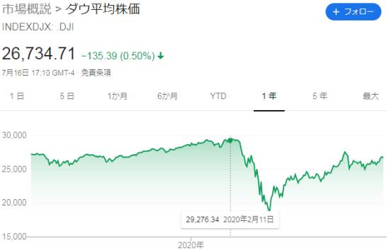 2020年7月ダウ平均株価