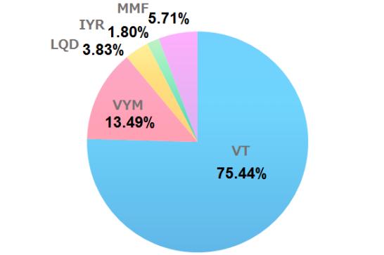 2020年7月の米国ETF、MMFの保有割合
