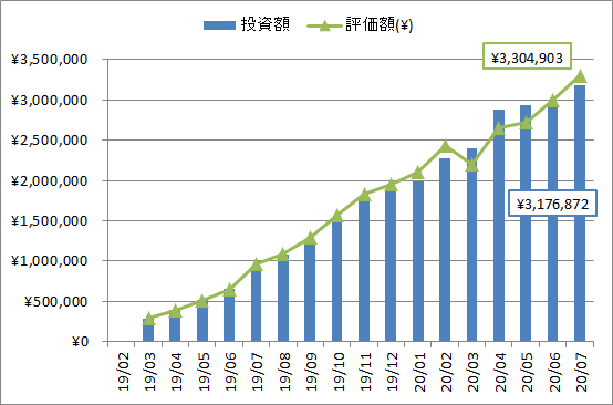 2020年7月の投資、評価額推移