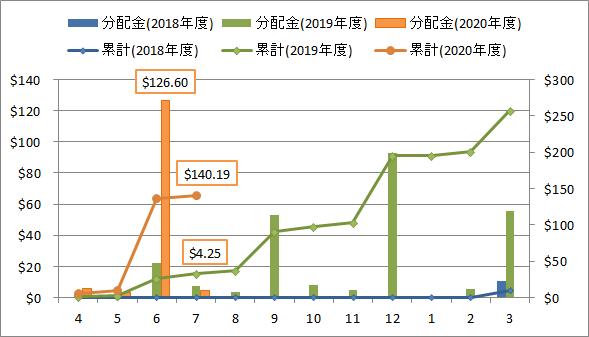 2020年7月の米国ETF・MMFからの分配金推移