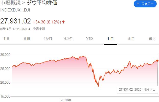 2020年8月ダウ平均株価