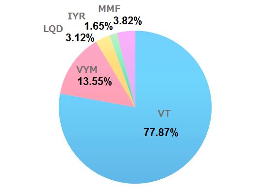2020年8月の米国ETF、MMFの保有割合