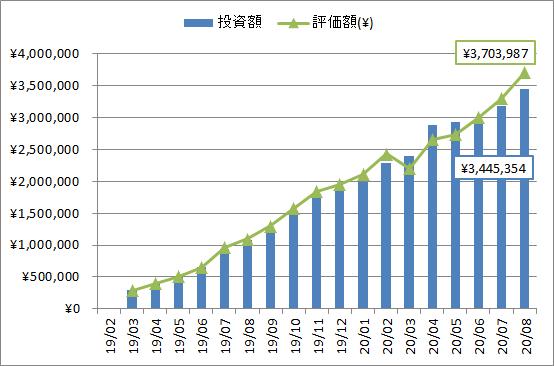 2020年8月の投資、評価額推移