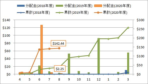 2020年8月の米国ETF・MMFからの分配金推移