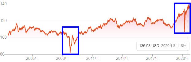 LQDの市場価格推移