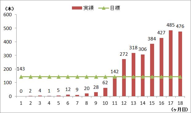 2020年9月時点の実績