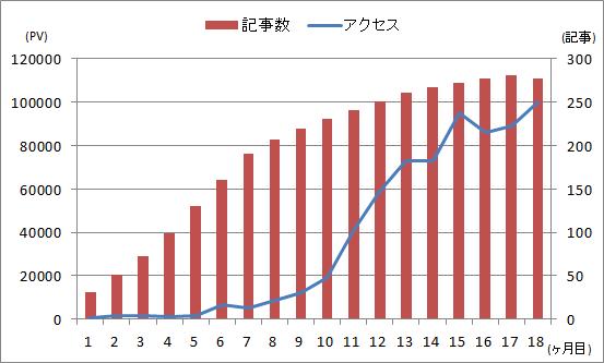 (ブログ運営)2020年9月時点の記事数とアクセス数