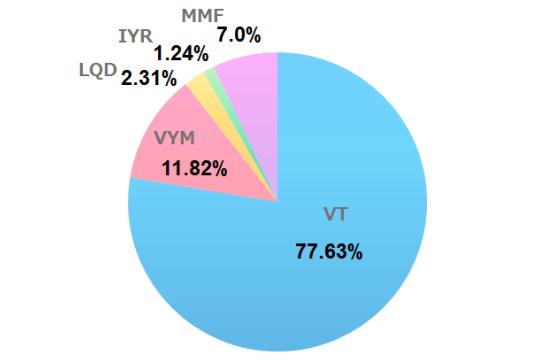 2020年9月の米国ETF、MMFの保有割合