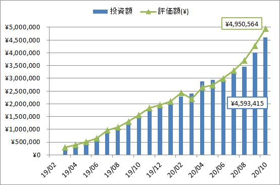 2020年10月の投資、評価額推移