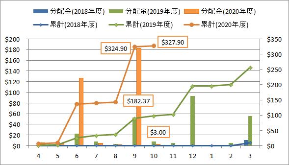 2020年10月の米国ETF・MMFからの分配金推移