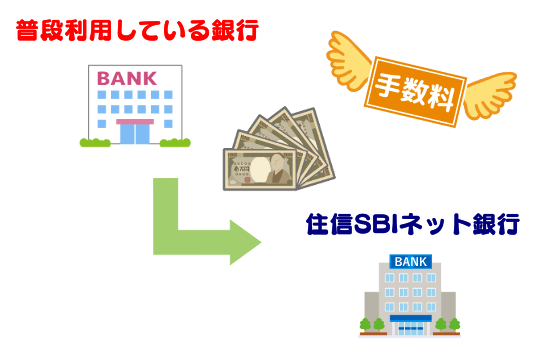 手順①:住信SBIネット銀行に日本円を入金