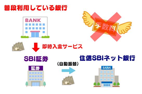 SBI証券の即時入金サービスの活用