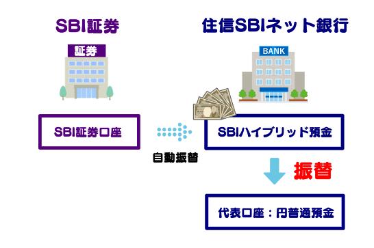 手順②:SBIハイブリット預金から代表口座に振替