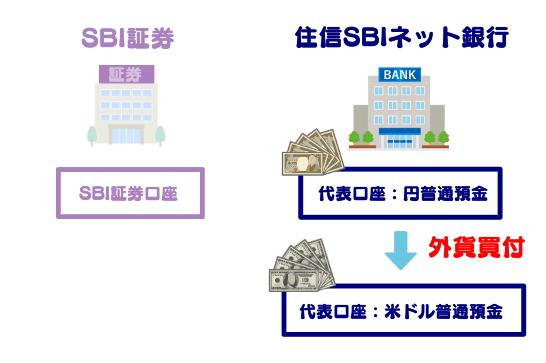 手順③:円普通預金から外貨(米ドル)を買付