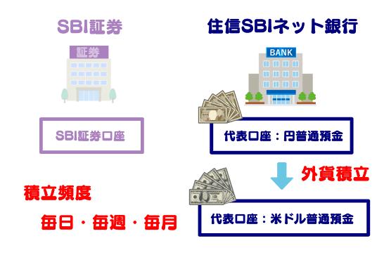 住信SBIネット銀行における外貨積立の手順