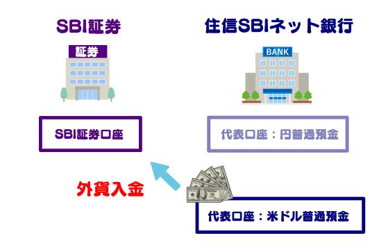 SBI証券における外貨入金の手順