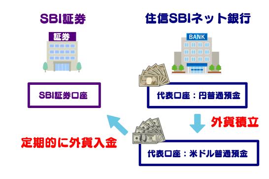 外貨積立の場合、外貨入金も定期的に行うこと