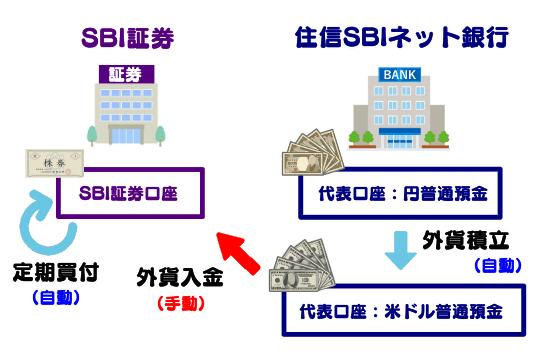 外貨積立と定期買付は自動だが、外貨入金は手動