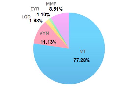 2020年11月の米国ETF、MMFの保有割合