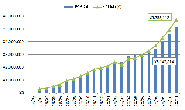 2020年11月の投資、評価額推移